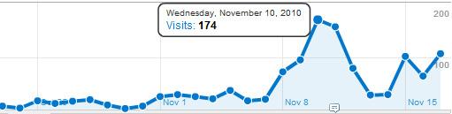 grafik posećenosti sajta